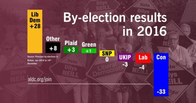 by-election-results-in-2016-best-ever-year-for-the-liberal-democrats